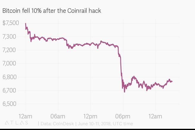 spadki bitcoina wykres