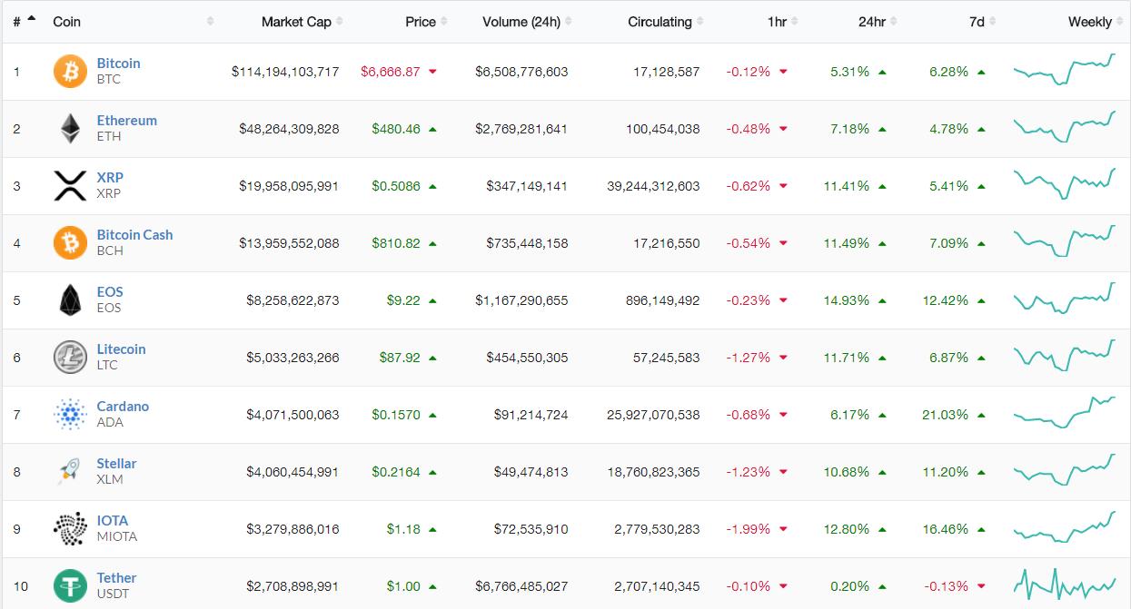 Cena Bitcoin wykresy
