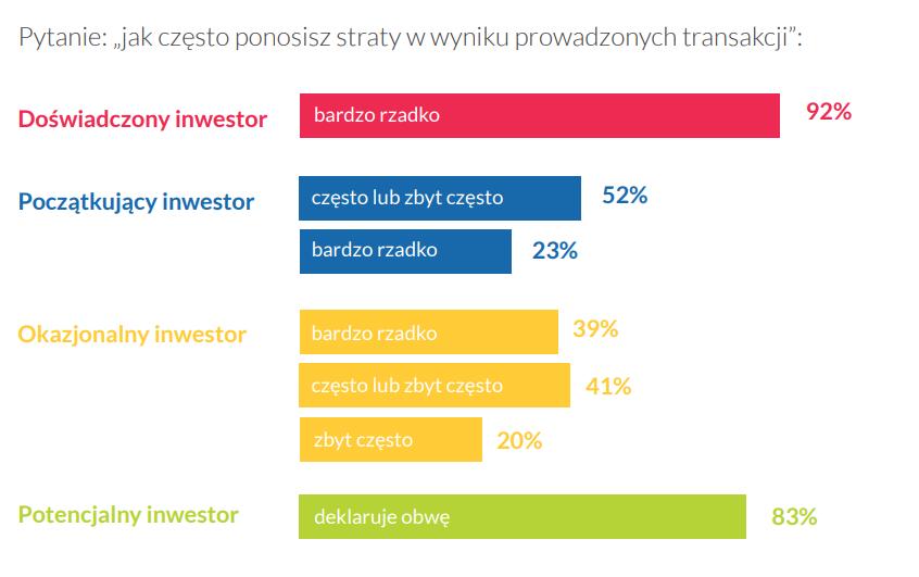 badanie polskiego rynku Bitcoin ankieta