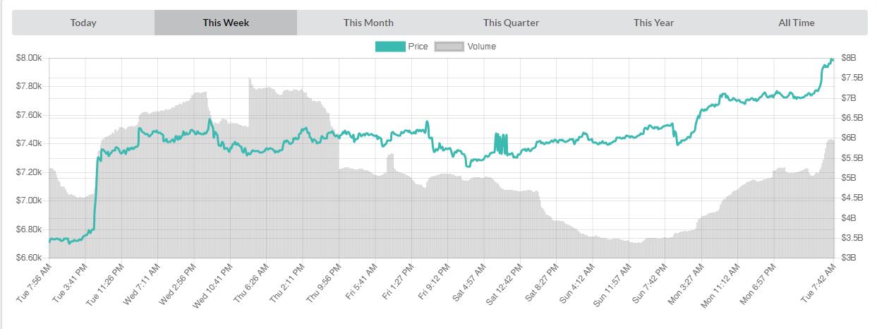 Cena Bitcoin wykres