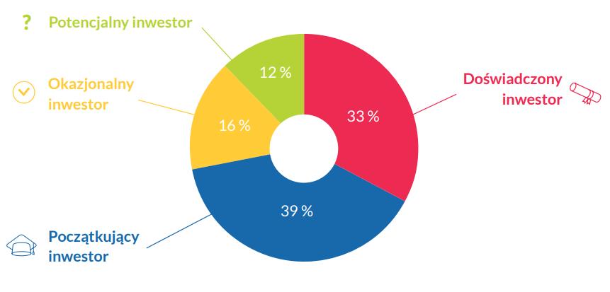 badanie polskiego rynku Bitcoin uczestnicy
