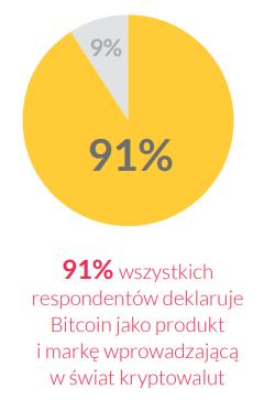 rozpoznawalność bitcoina