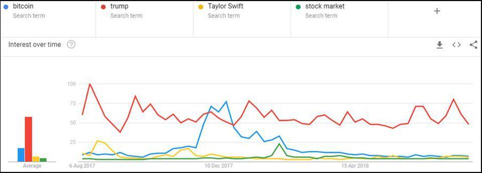 Google Trends statystyki