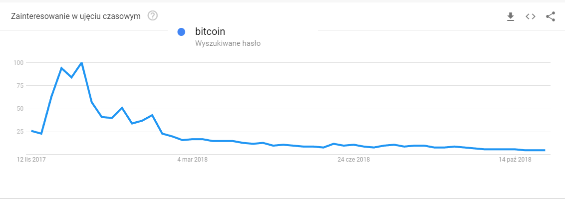 inwestycje bitcoin