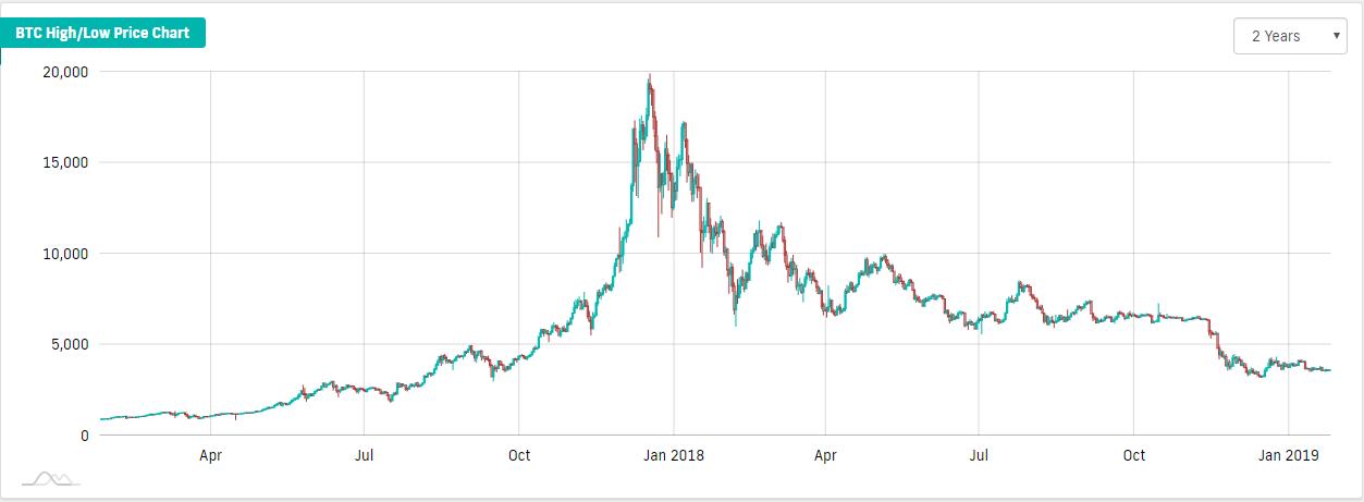cykle bitcoina wykres